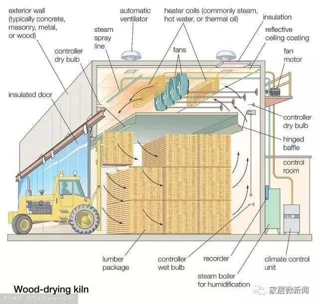 卡尔玛家居:美国干燥设备能力可达60%